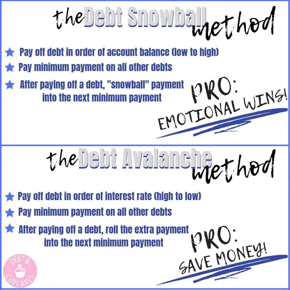 The debt snowball vs the debt avalanche