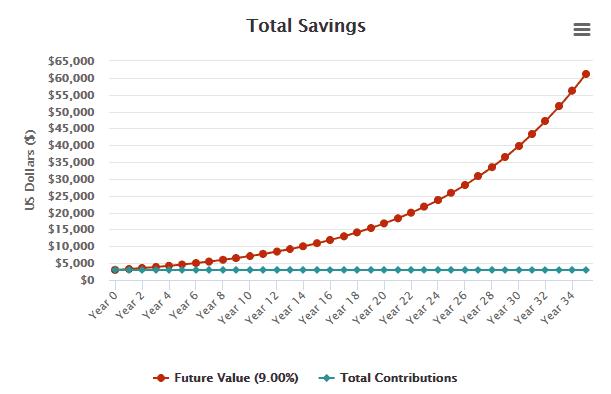 investor.gov graph