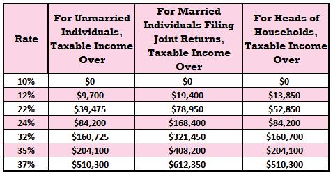 2019 income tax bracket