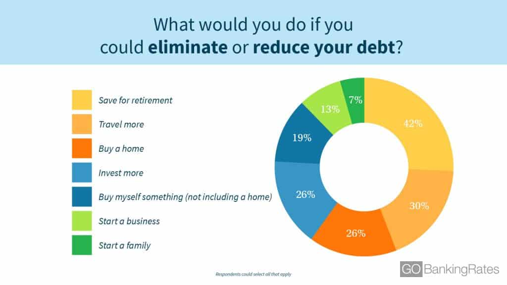 what would you do if you could eliminate debt