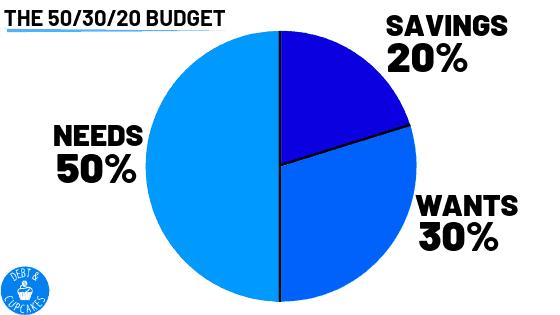 5-/30/20 Budget Plan