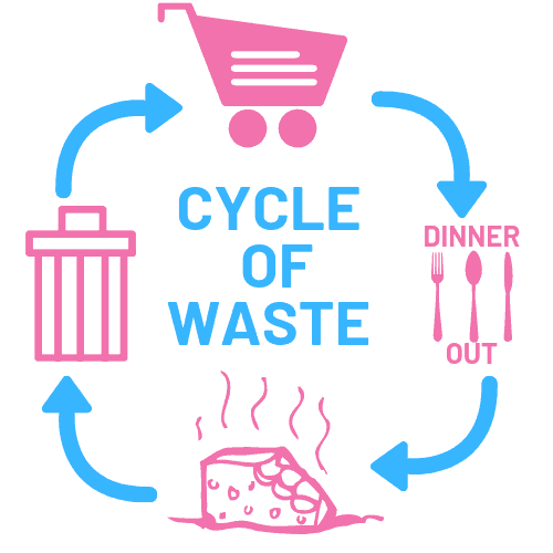 cycle of waste